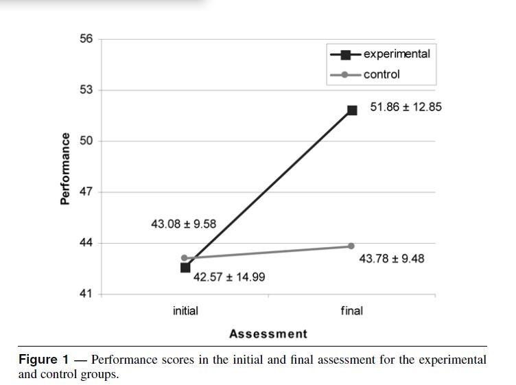 L'impact de la petite voix dans la tete sur les performances