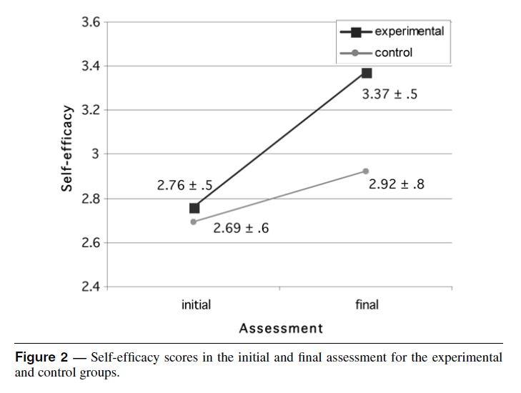 L'impact de la petite voix dans la tete sur le Sentiment d Efficacité Personnel