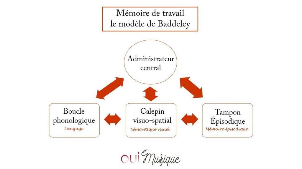 Mémoire-de-travail-musicien-modèle-Badelley